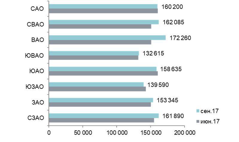Средняя цена квадратного метра в разрезе по округам, руб.